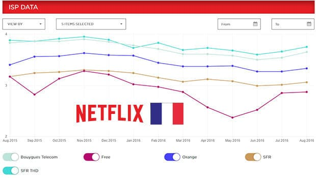 débit Netflix Free poursuit sa chute libre