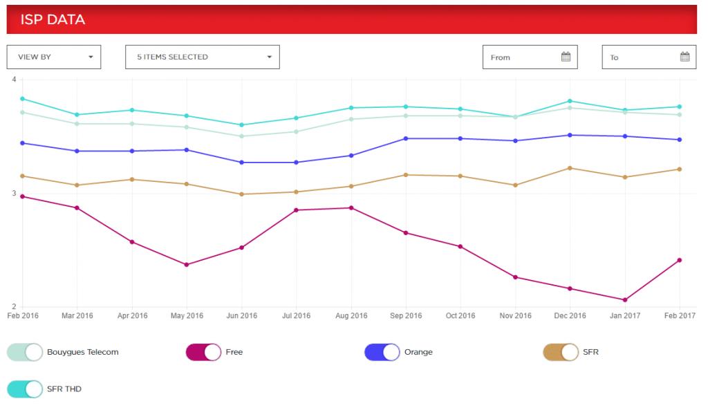 résultats février débit Netflix