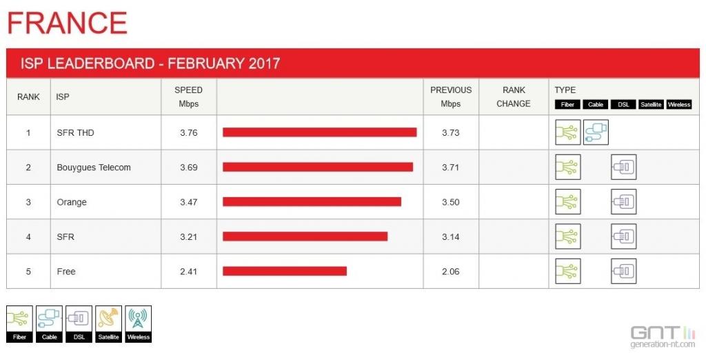 débit Netflix moyen en France