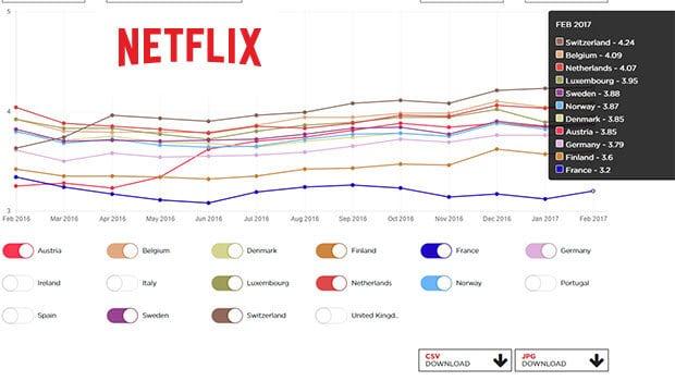 classement européen débit Netflix