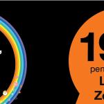 La fibre chez Orange à partir de 19,99€/mois pour votre abonnement internet