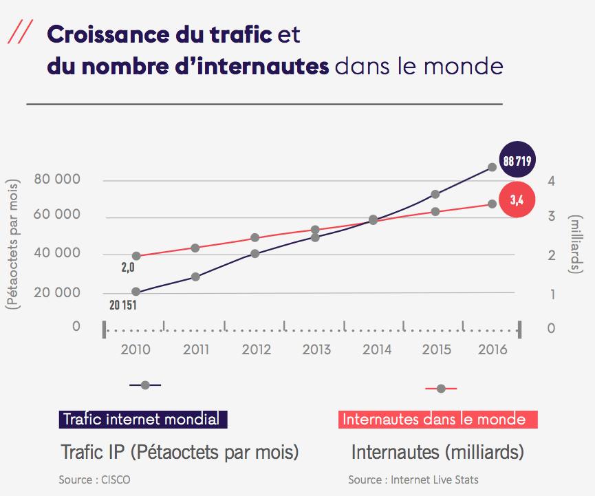 trafic mondial internet