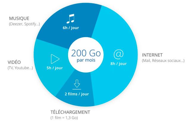 La consommation de la 4G Box.
