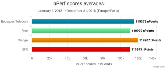 Le classement des meilleurs FAI et box internet selon nPERF.