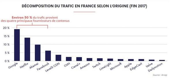 La majorité de la bande passante des FAI en France est utilisé par des sociétés américaines