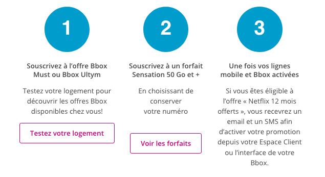 Box et forfait promo Bouygues Telecom Netflix.
