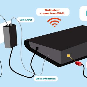 Branchement ADSL