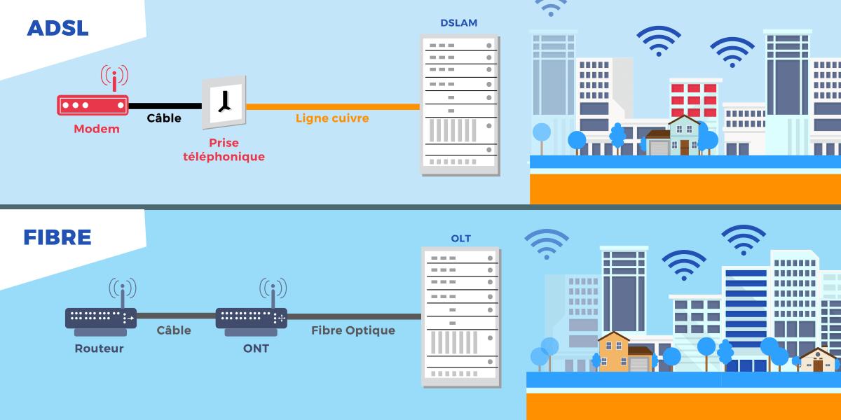 Différences entre ADSL et fibre