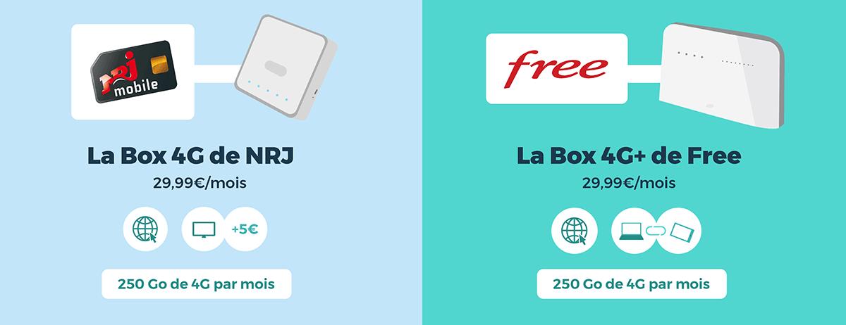 Box 4G Free et NRJ Mobile.