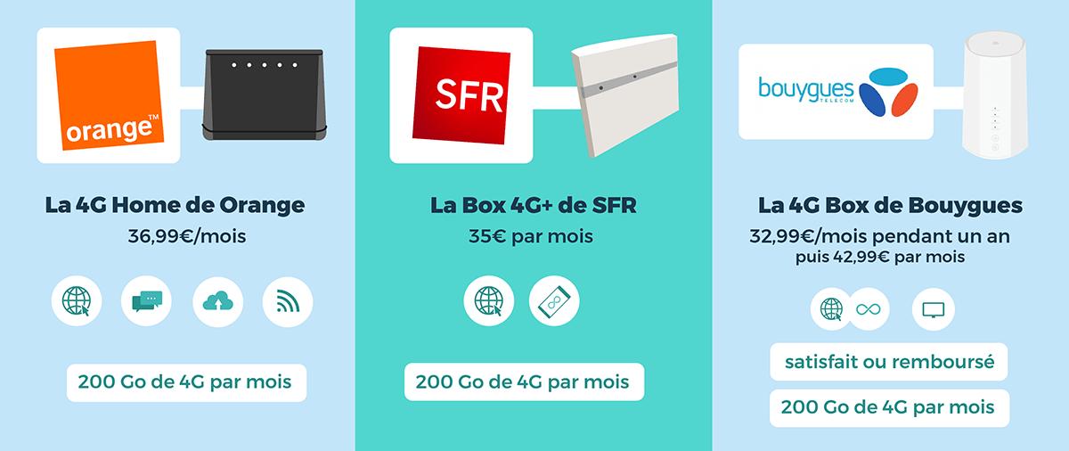 Box internet 4G