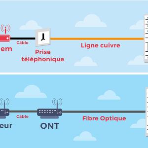 Différence ADSL fibre test débit.
