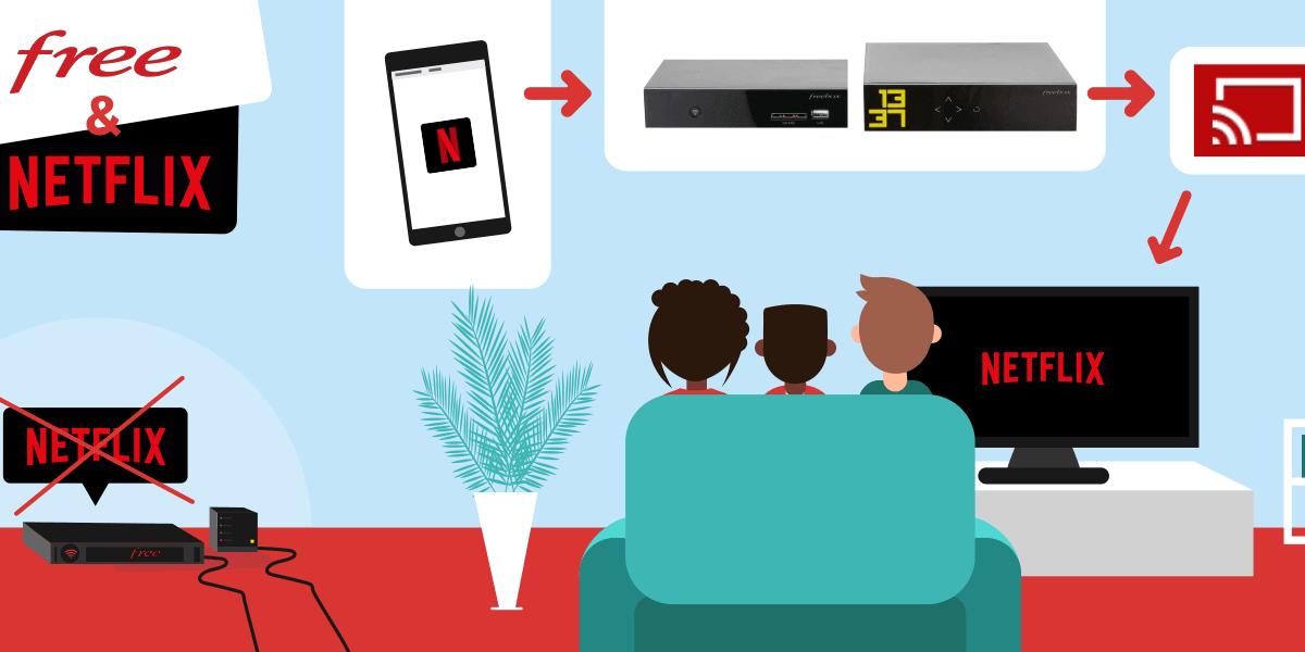 Freebox et Netflix