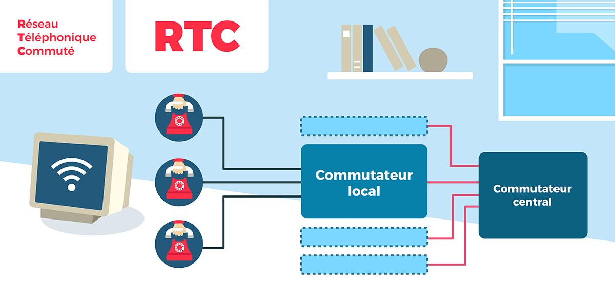 Fonctionnement RTC.