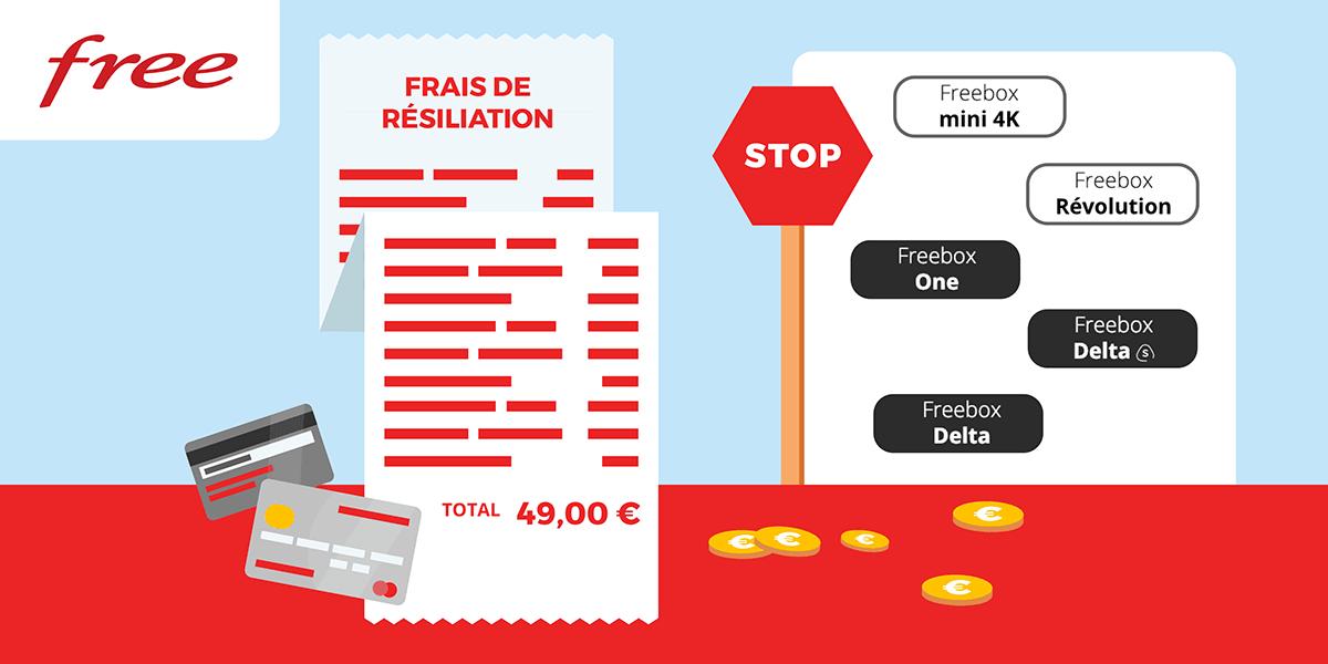 Les frais de résiliation des Freebox.