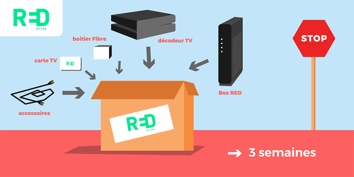 Retour du matériel de la box internet RED by SFR