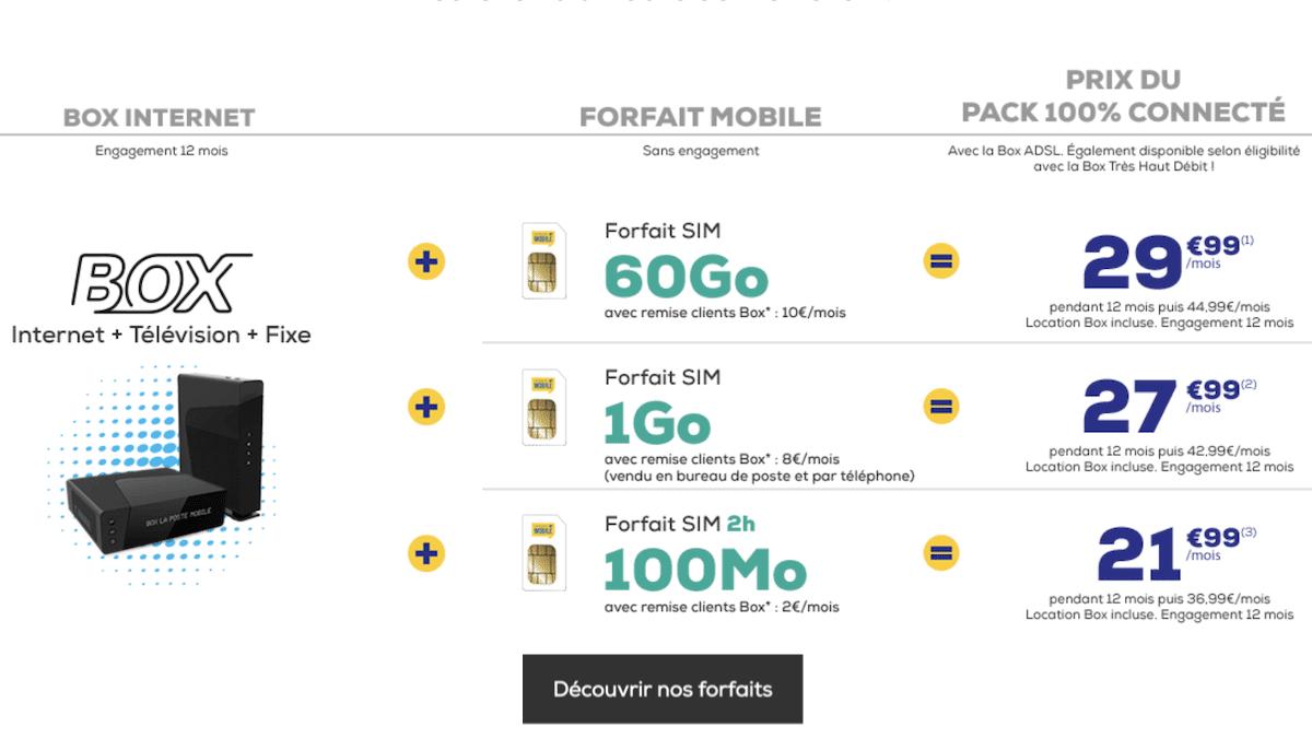 Quels sont les forfaits dans le pack box + forfait de La Poste Mobile ?