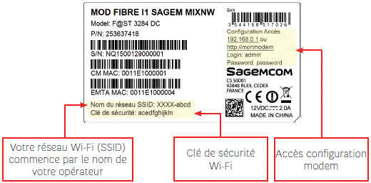 Changer code WiFi RED