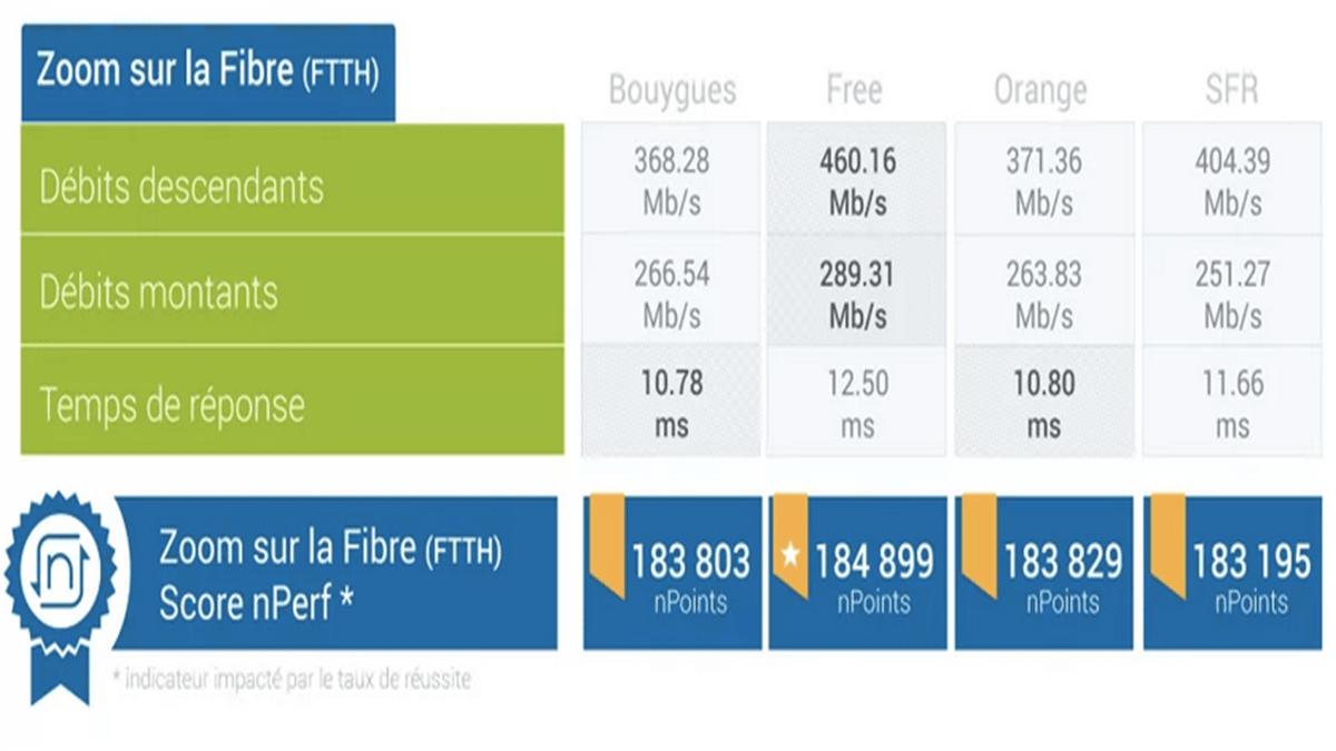 La fibre optique est menée par Free et ses box internet selon le baromètre nPerf 2019.