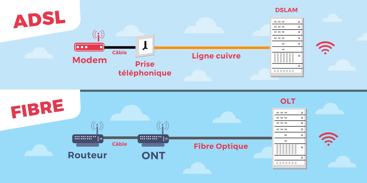 Qualité débit adsl et fibre