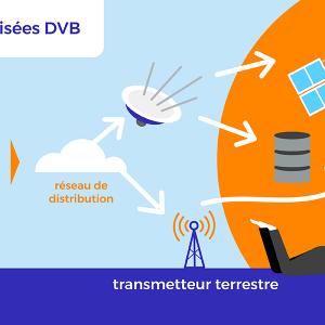 Normes DVB.