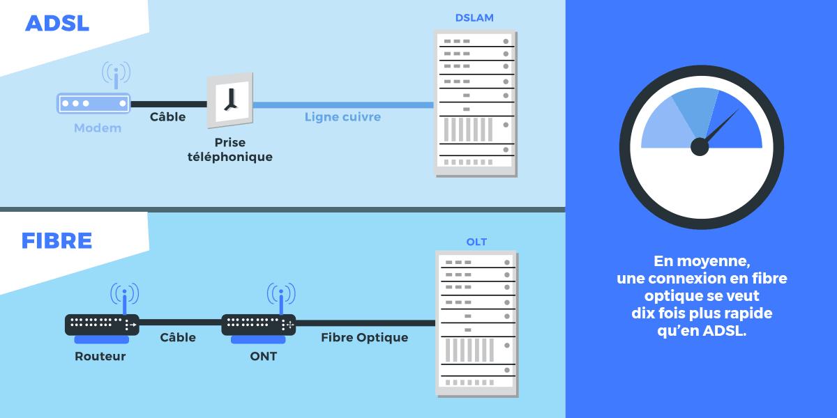 Différences débit ADSL et fibre