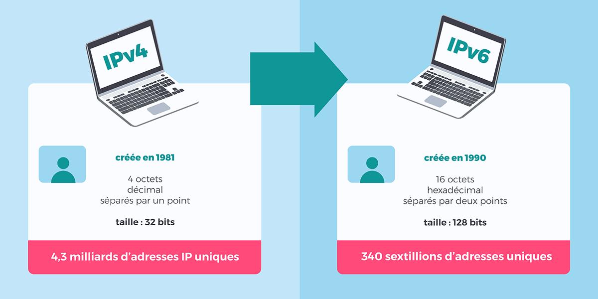 Différences IPv4 et IPv6