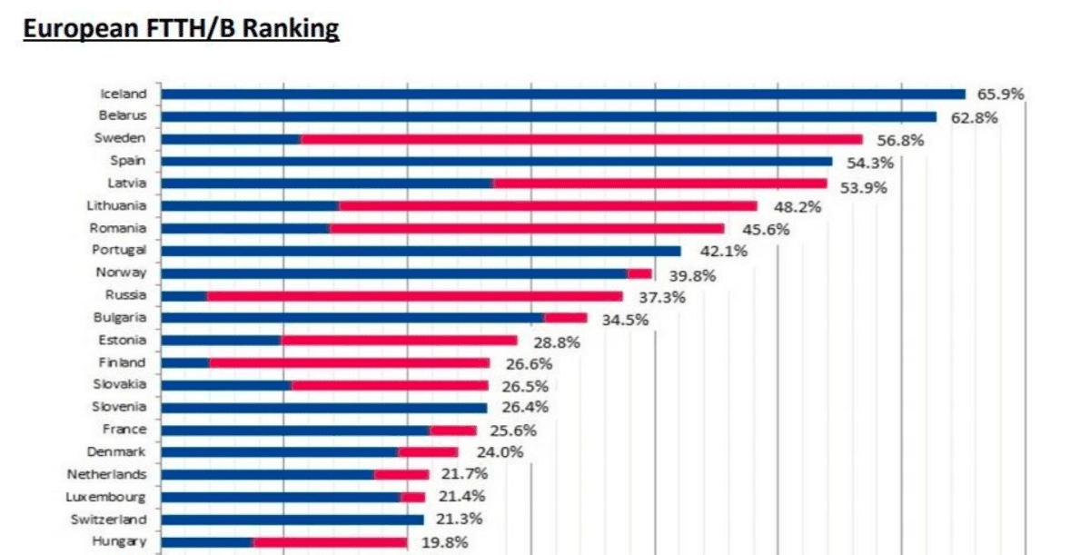 classement souscription fibre europe