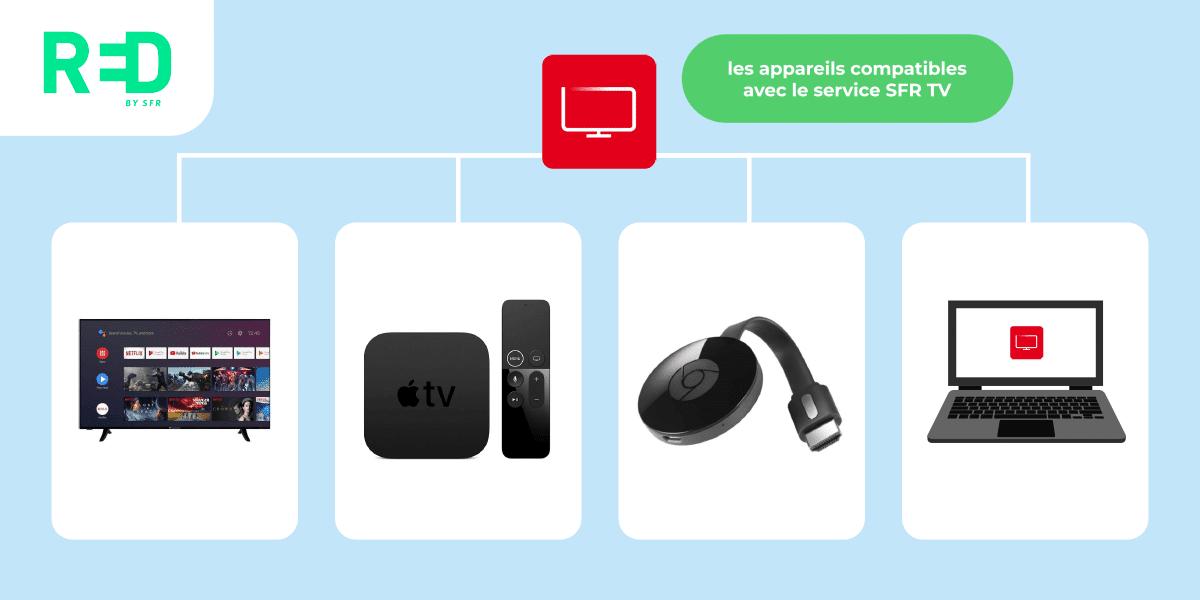 Quels sont les appareils compatibles avec SFR TV