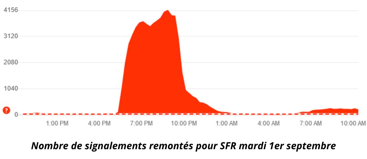 Panne internet SFR
