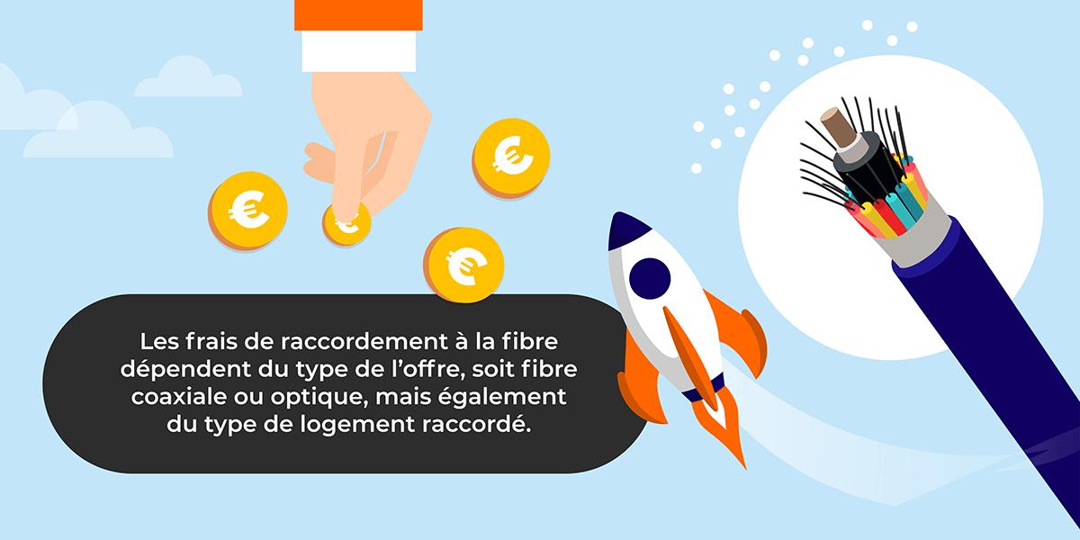 Les frais de raccordement à la fibre optique.