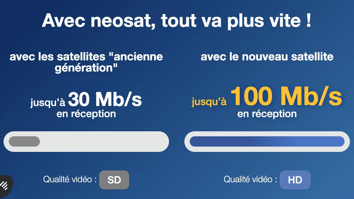 Neosat promet une connexion par satellite de haute qualité avec un débit rapide