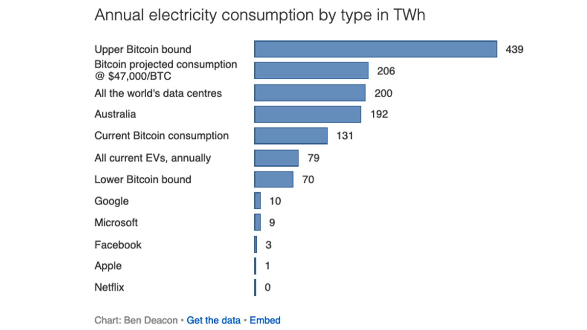 bitcoin consommation energie