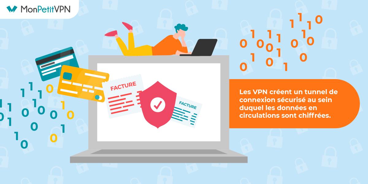 Le chiffrement utilisé pour un VPN streaming de qualité