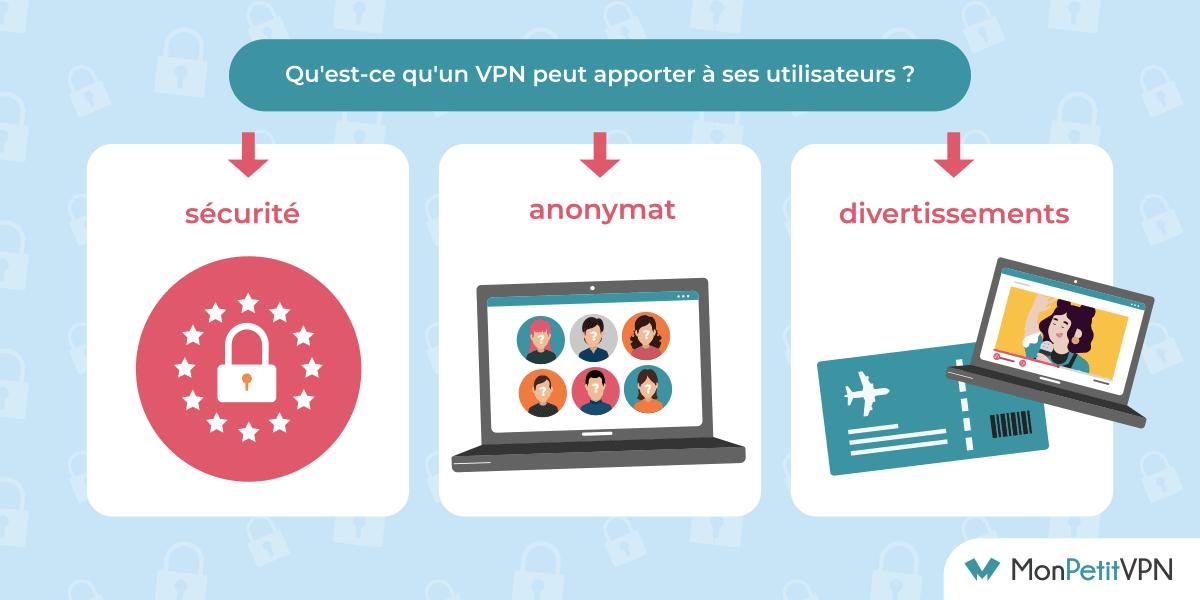 Les avantages de mettre à profit un VPN