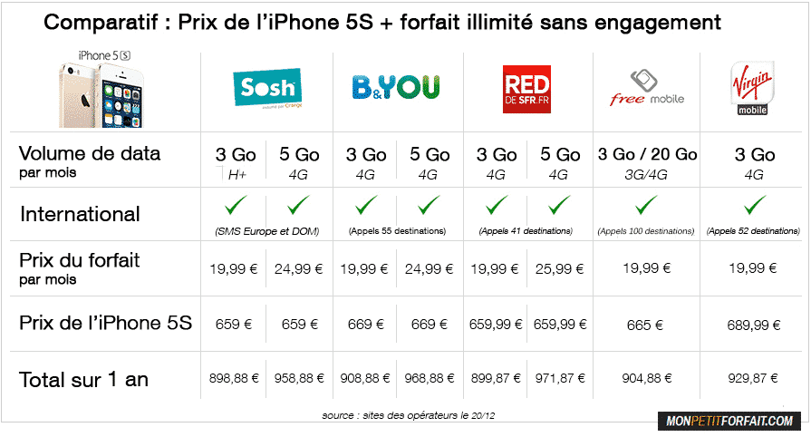 Comparatif forfaits mobiles sans engagement iPhone 5S