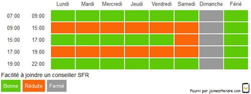 horaire-SFR-mobile-centre-d'appel