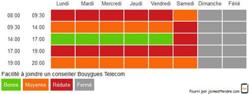 horaire-bouygues-telecom-mobile-appel