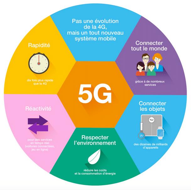 Les avantages de la 5G