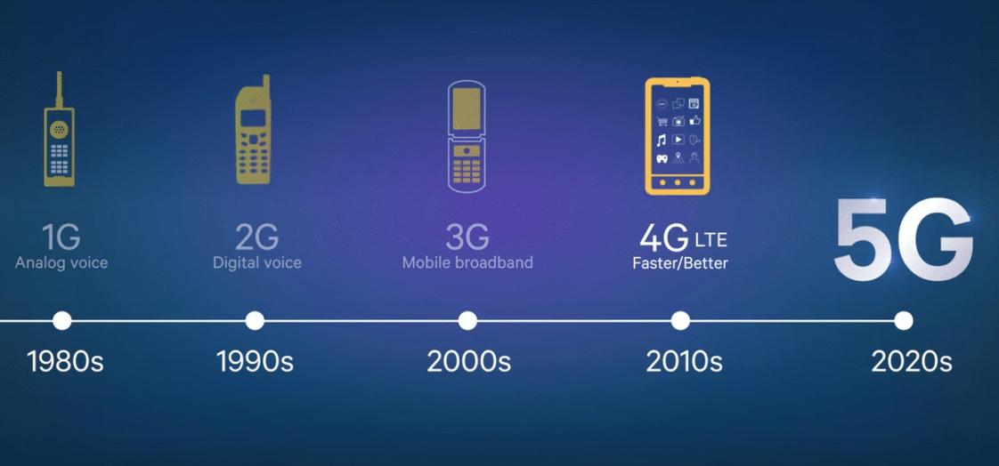 Evolution de la 5G