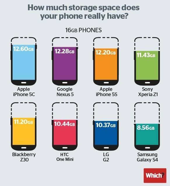 smartphones 16 Go