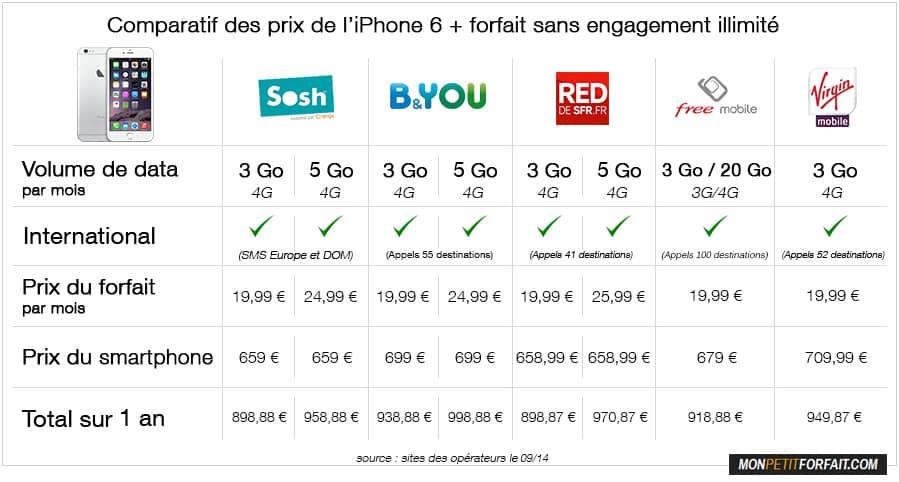 Comparatif prix iPhone 6 avec forfait sans engagement