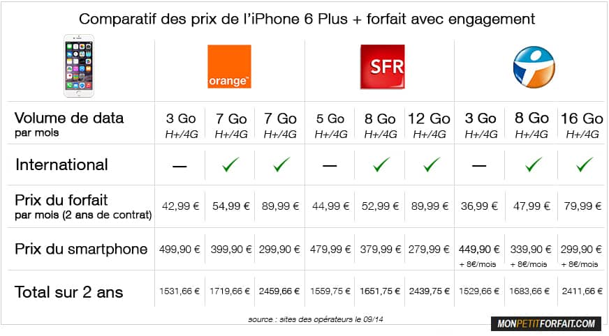 iphone 6 plus comparatif des prix avec forfait monpetitforfait. Black Bedroom Furniture Sets. Home Design Ideas