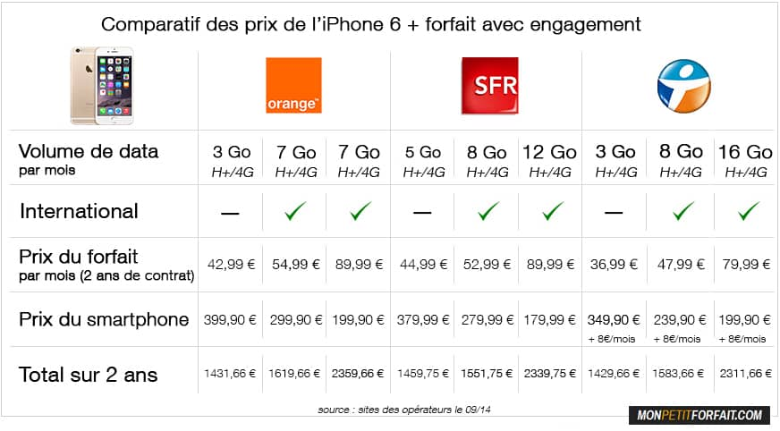 comparatif des prix de l 39 iphone 6 orange sfr et bouygues. Black Bedroom Furniture Sets. Home Design Ideas