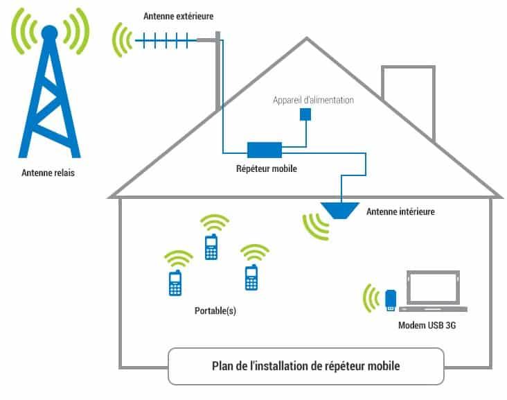 Probl me de r seau les solutions pour l 39 amplifier for Antenne cellulaire maison