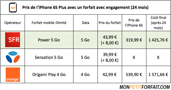 Comparatif prix iPhone 6S Plus Orange, Bouygues et SFR
