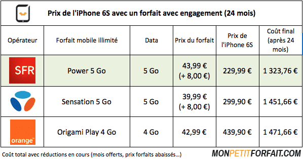 Comparatif-prix-iPhone6S-Orange-SFR-Bouygues