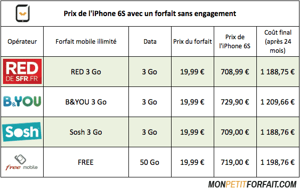 Comparatif-prix-iPhone6S-Sosh-Red-Byou-Free