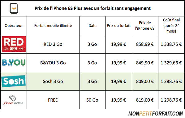 comparatif-prix-iphone-6S-plus-sosh-byou-red-free