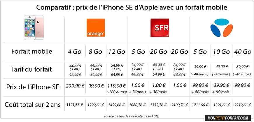 comparatif des prix de l 39 iphone se orange bouygues ou sfr. Black Bedroom Furniture Sets. Home Design Ideas