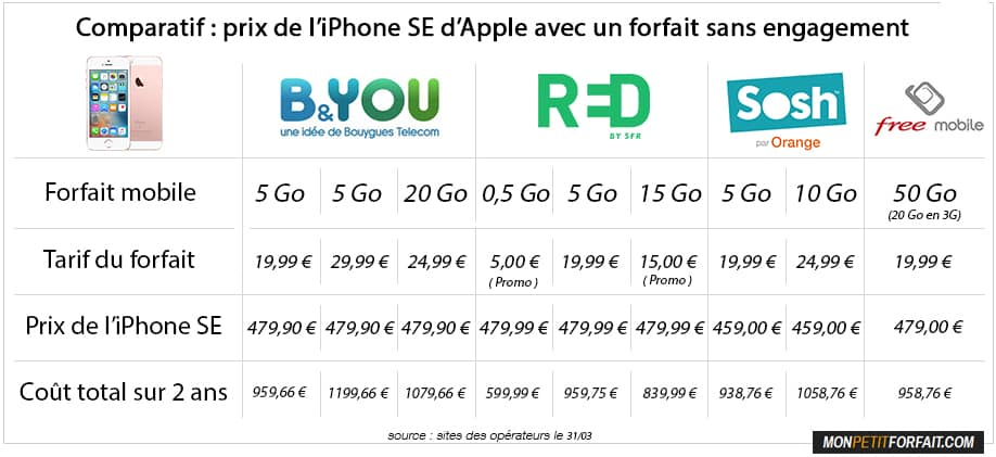 iphone se comparatif des prix chez sosh b you red sfr et free. Black Bedroom Furniture Sets. Home Design Ideas
